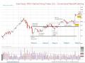 Swing Trading Using The Wyckoff Method by Golden Gate University Adjunct Professor Roman Bogomazov