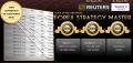 Russ Horn – Forex Strategy Master