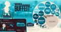 Warren Buffett Berkshire Hathaway Portfolio